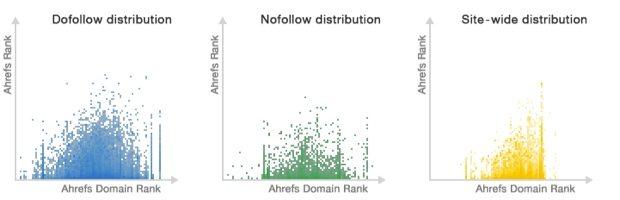 Link distributie grafieken