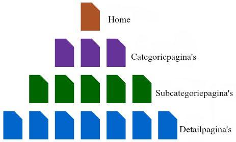 Silo structuur voor SEO